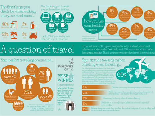 A question of travel  A traveller's infographic